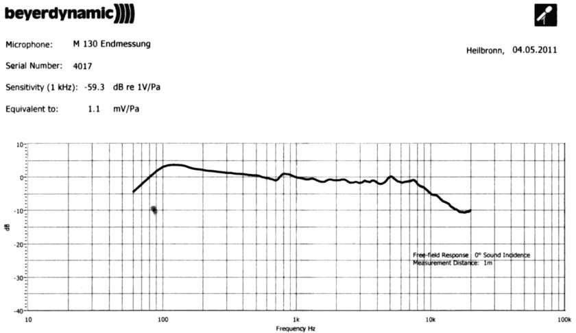 Réponse en fréquence d'un Beyerdynamics M130