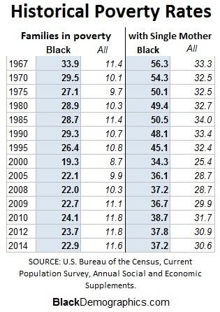 BlackDemographics Latest Poverty UPDATE - history of poverty