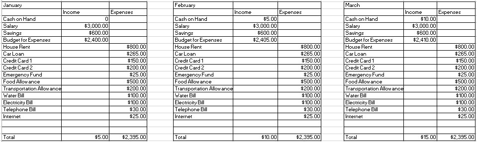 budget table - Josemulinohouse