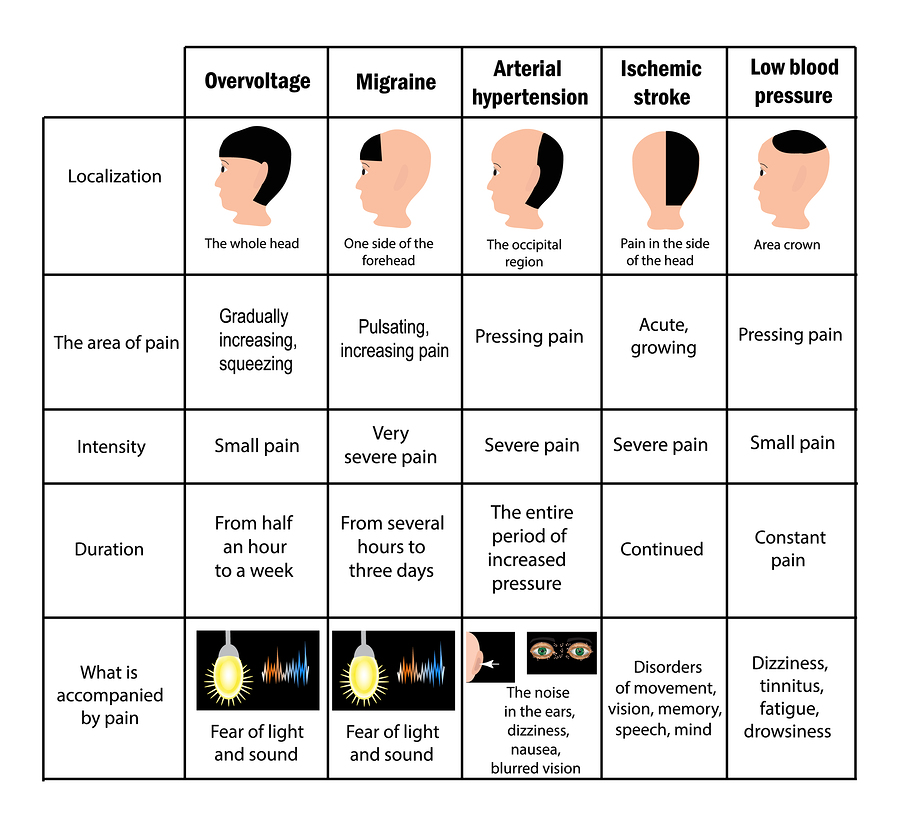 different types of headaches chart