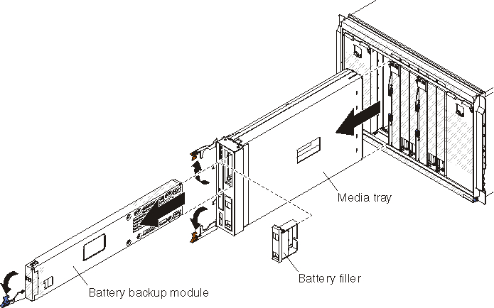 Removing the battery backup unit - BladeCenter S Types 7779 and 8886