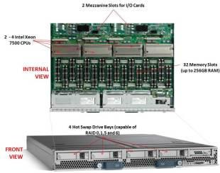 Cisco B440 M1 Blade Server