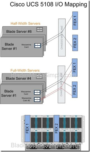 Cisco UCS 5108 I-O Mapping Diagram