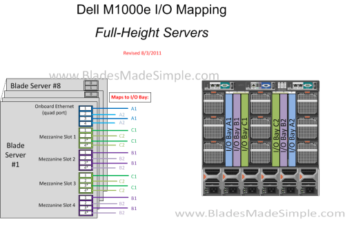 Dell M1000 I-O Mapping Full Height rev 8-3-11