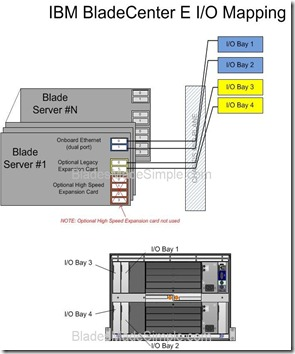 IBM BladeCenter E - IO Diagram