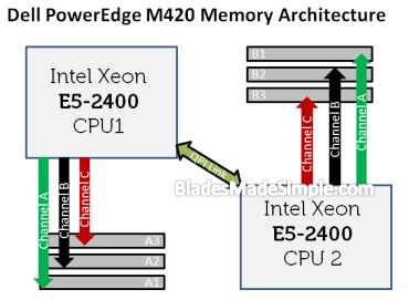 Dell PowerEdge M420 Memory Diagram