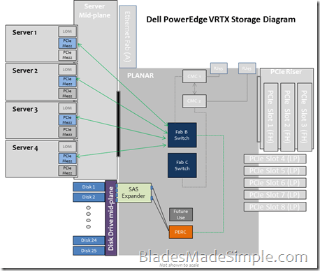 PowerEdge VRTX - Storage Diagram