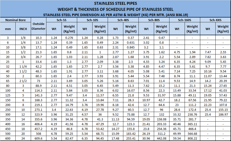 Schedule Stainless Steel Pipe Table