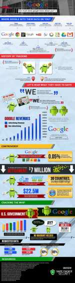 Graphic: How much does Google know about you?
