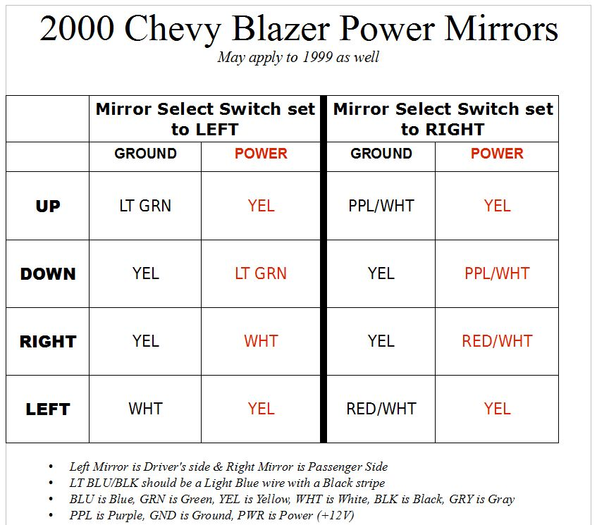 Wiring Diagram For 2000 Chevy Blazer Wiring Diagram