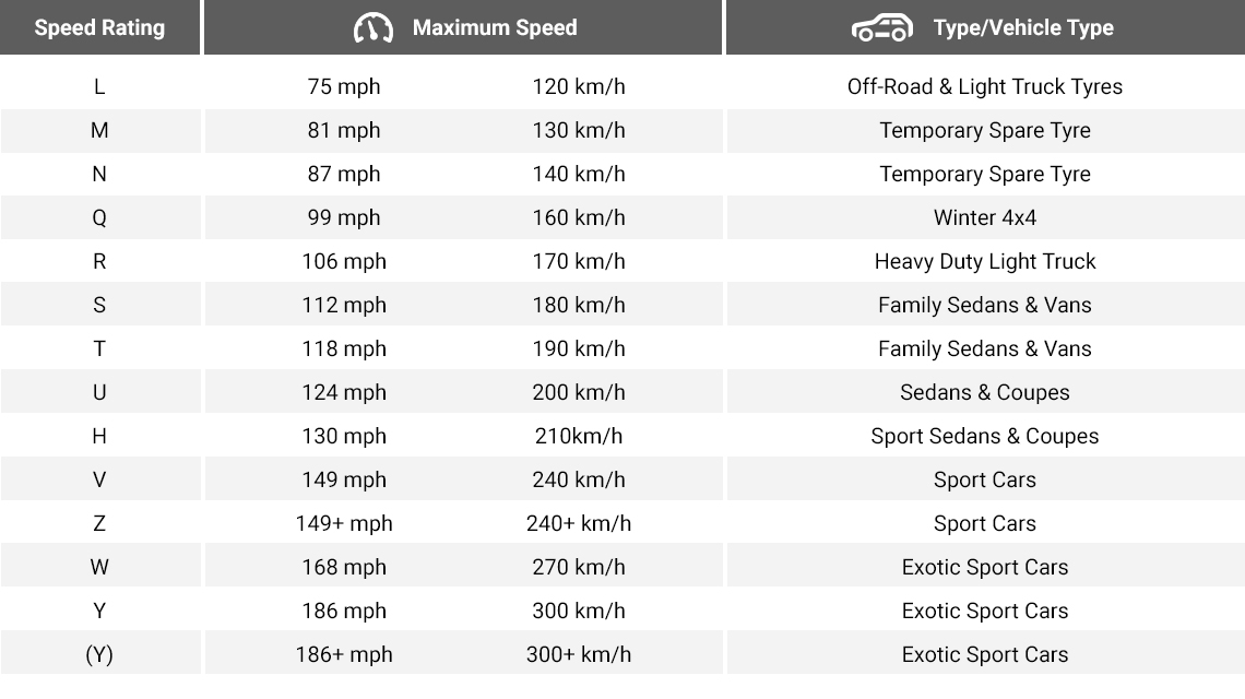 Tyre speed ratings