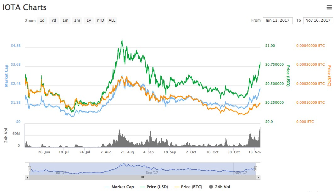 How To Pick An Cryptocurrency Exchange Iota Cryptocurrency Price