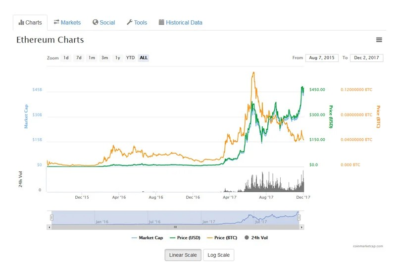 Ethereum (ETH) Price Today - Live Ethereum Prices, Charts  Market
