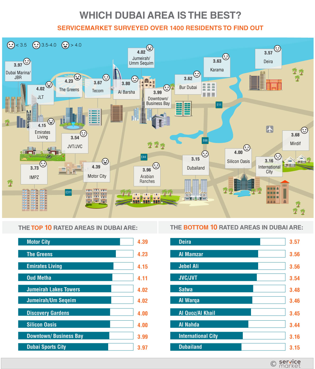 Help Me Find A Place To Live Motor City Voted The Best Place To Live In Dubai The Home