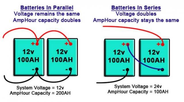 7 Things You Need To Know About Your RV Battery - RVshare