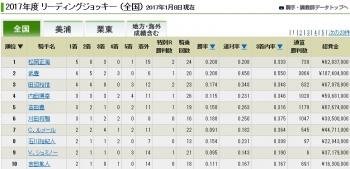 【競馬】 リーディング1位 松岡正海
