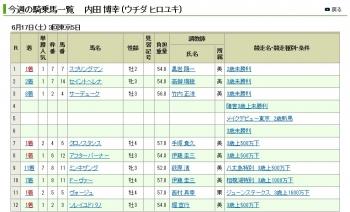 【競馬】 ウチパク、土曜日9戦5勝!