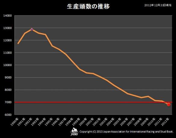 【競馬/馬術】 2012年の日本の生産頭数まとまる サラブレッド6819頭、サラ系4頭、アラブ5頭、アングロアラブ4頭