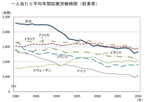 【朗報】 日本人の労働時間、実はかなり短くなっていた!! 「1988年から減少、後はイタリアより短い」