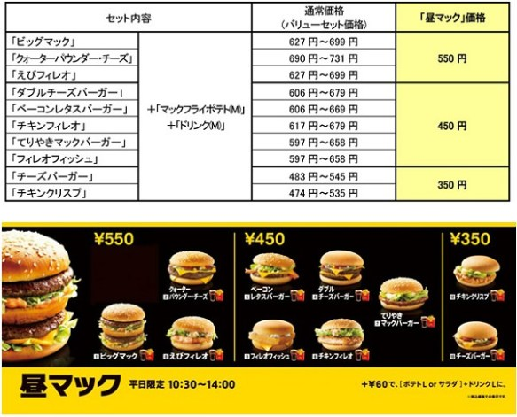 マクドナルド、平日ランチ限定セット「昼マック」販売…「マックランチ」より値下げへ