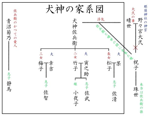 Entry10 エリナのミラクルハウス 犬神家の一族(家系図付き)