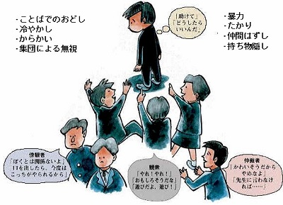 【画像あり】 俺の学校のいじめがwwwww