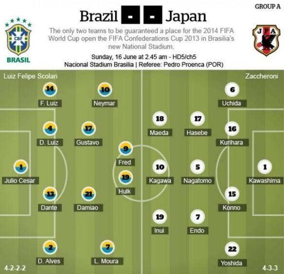 「ブラジルVS日本」予想フォーメーションが発表される!※シンガポールメディアより(ネタ)