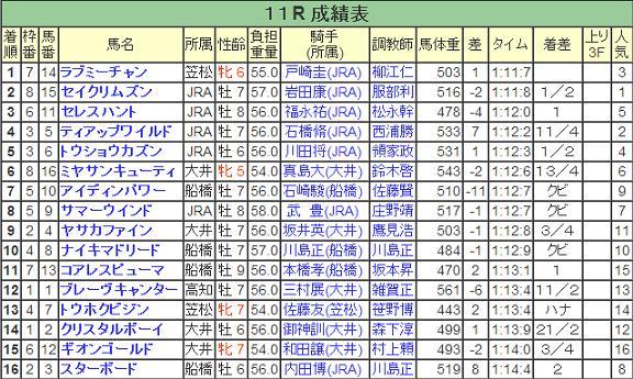 【結果速報】4/10 第24回 東京スプリント(JpnⅢ)大井