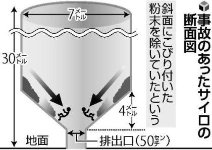"""静岡・富士市の""""トウモロコシ粉生き埋め死亡事故""""、消防への通報が事故発生から55分後と遅れていた謎"""