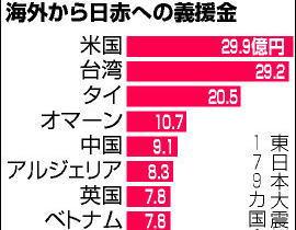 最貧国30カ国からも … 震災後の義援金、日赤が国・地域別にまとめる - 1位米国 2位台湾 3位タイ 4位オマーン 5位中国