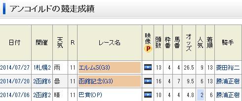 【競馬】 矢作厩舎の馬の使い方wwww