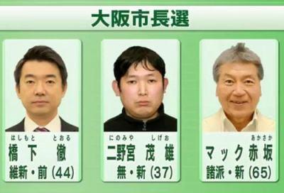 """大阪市長選が告示、これまでに3人が立候補 … """"約束された選挙過ぎる""""と話題に。 投票日は今月23日"""