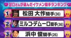 【競馬】 テレ朝「お願い!ランキング」でイケメン騎手ランキング発表!