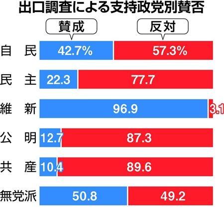 大多数の日本人「大阪都構想っても、ただの大阪市の区画整理でしょ?なに大騒ぎしてんの?」