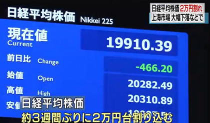 東京株式市場・日経平均株価、3週間ぶりに2万円台を割り込む … ギリシャ情勢と中国の上海市場での株価下落がなどが背景に