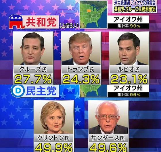 米大統領選・アイオワ州党員集会、共和党は保守強硬派のクルーズ上院議員がトランプ氏らを抑え勝利を確実に、民主党はクリントン前国務長官とサンダース上院議員の超接戦に
