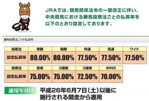 【競馬】 冷静に考えて、払戻し率72.5%って異常だろ?