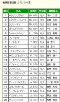 【競馬】 宝塚記念ファン投票 第1回中間結果発表! 現在1位はキタサンブラック!