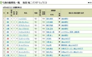 【競馬】 和田さん覚醒wwwwww今週7勝wwwwww