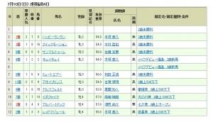 【競馬】 馬質魔神戸崎圭太、今週1人気12回・2人気5回・3人気1回