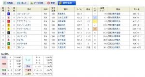 【競馬】 笠松競馬で単勝115倍の馬が勝利→三連複8倍wwwww