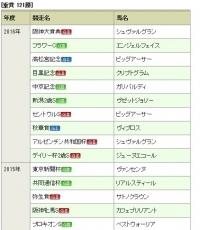 【競馬】 福永祐一、4年ぶりの年間重賞10勝wwwwwwwwwwww