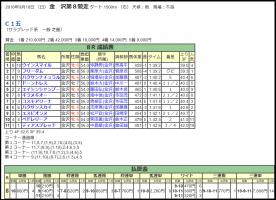 【競馬】 9月18日の金沢競馬8Rでハクサンスカイ絡みの異常オッズ発生か