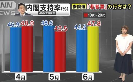 テレ朝世論調査、10代、20代の安倍内閣支持率、47.8% 全体の平均より高い傾向