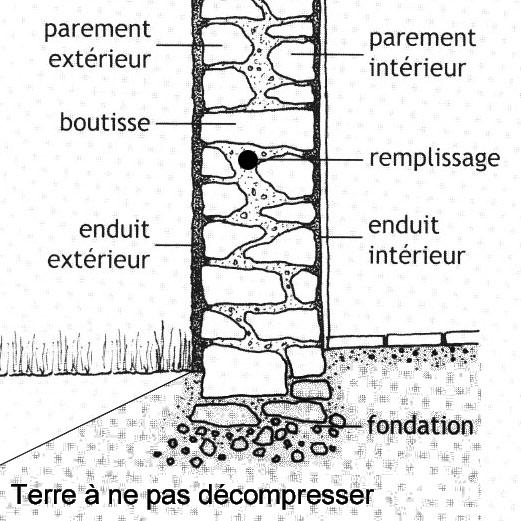 Patrimoine fa ades murs murs - Mur de fondation maison ...