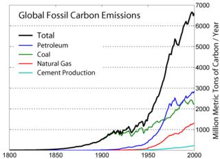 Co2_emission_1800_2000