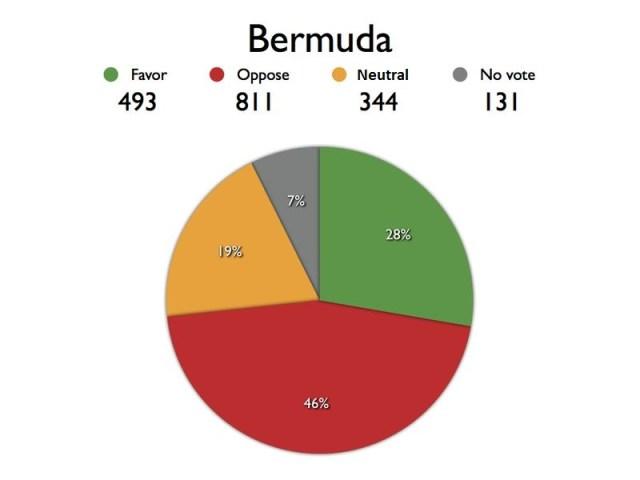 BERMUDA chart