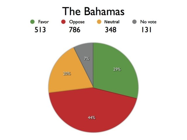 BAHAMAS chart