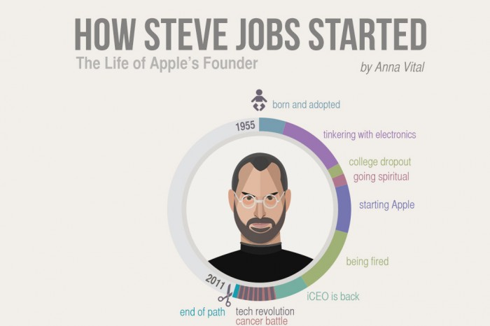 How Steve Jobs Started - Infographic Biography - Adioma