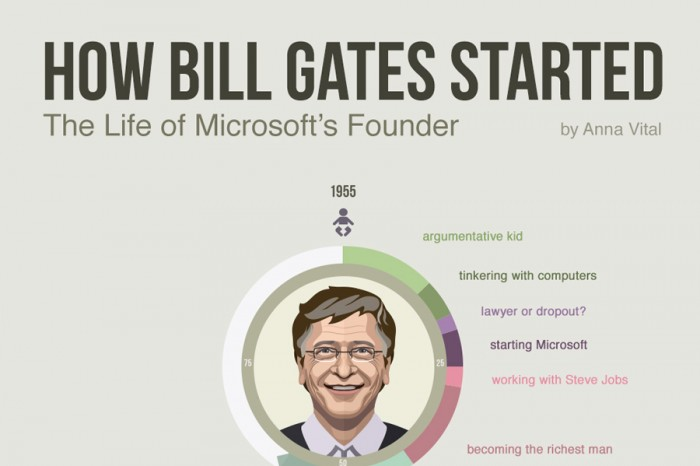 How Bill Gates Started His Life Visualized Infographic